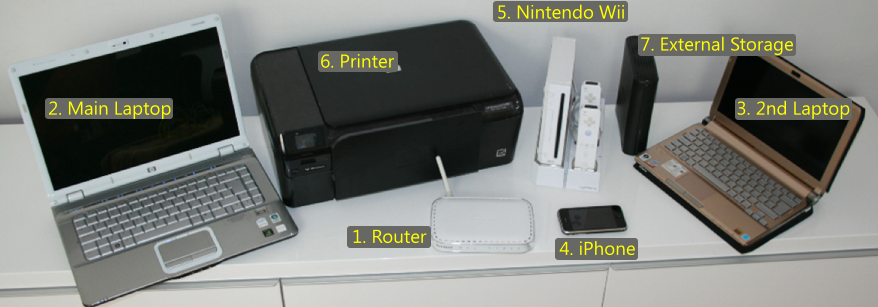 Devices used in a home network
